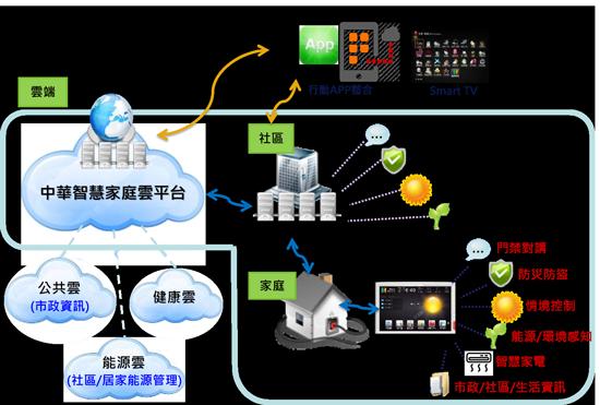 中華電信2